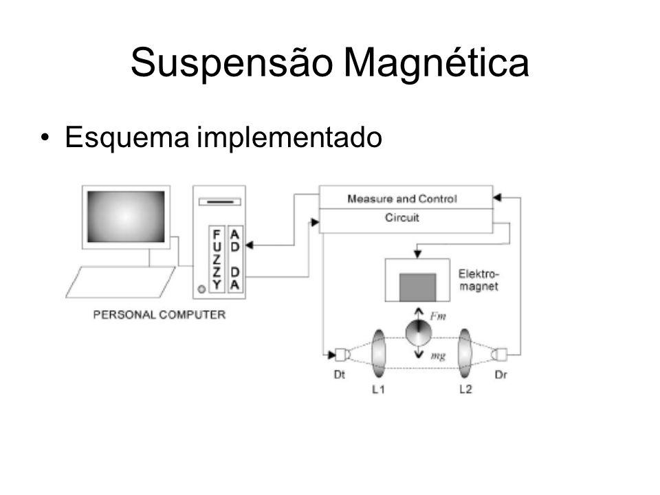 Suspensão Magnética Esquema implementado