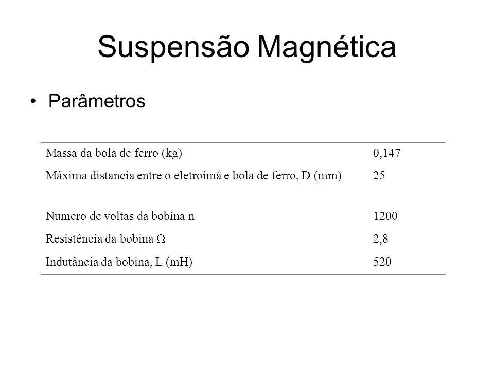 Suspensão Magnética Parâmetros Massa da bola de ferro (kg) 0,147