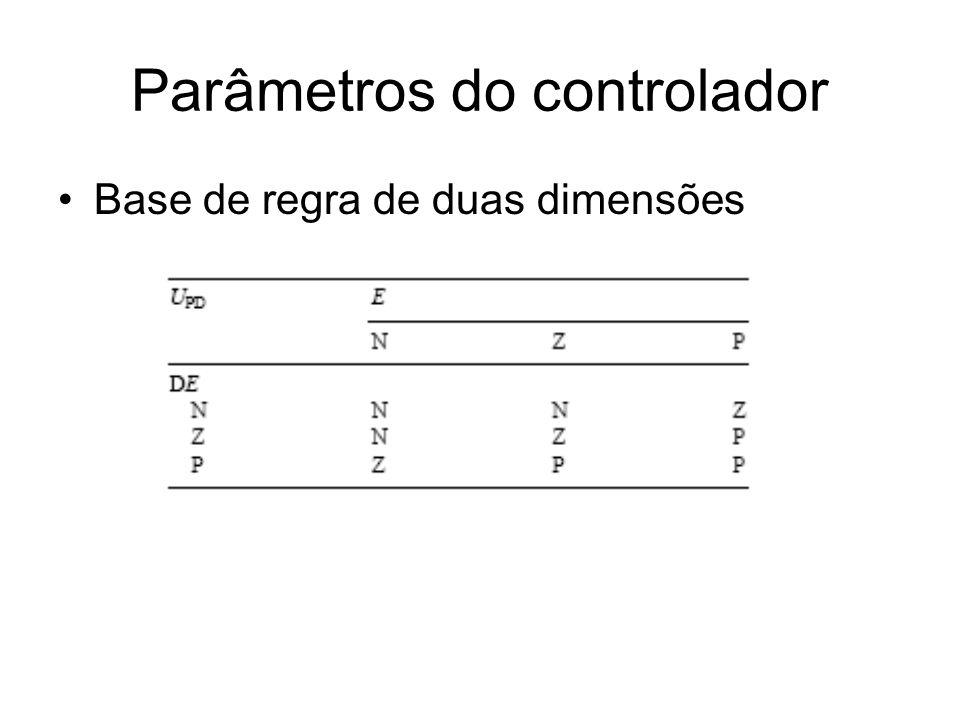 Parâmetros do controlador