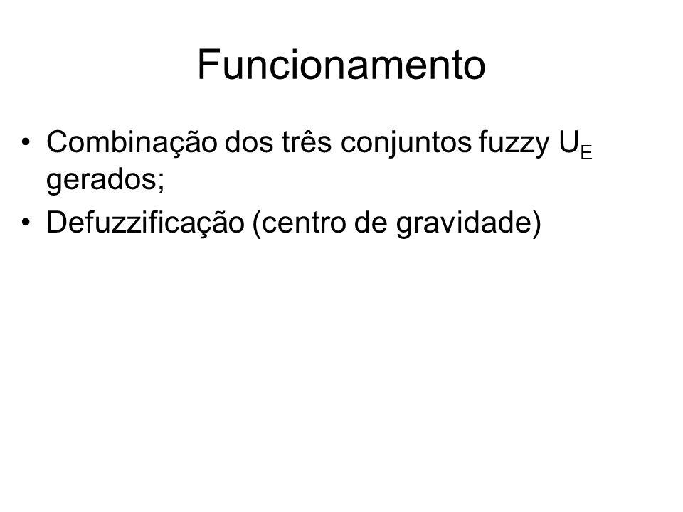 Funcionamento Combinação dos três conjuntos fuzzy UE gerados;