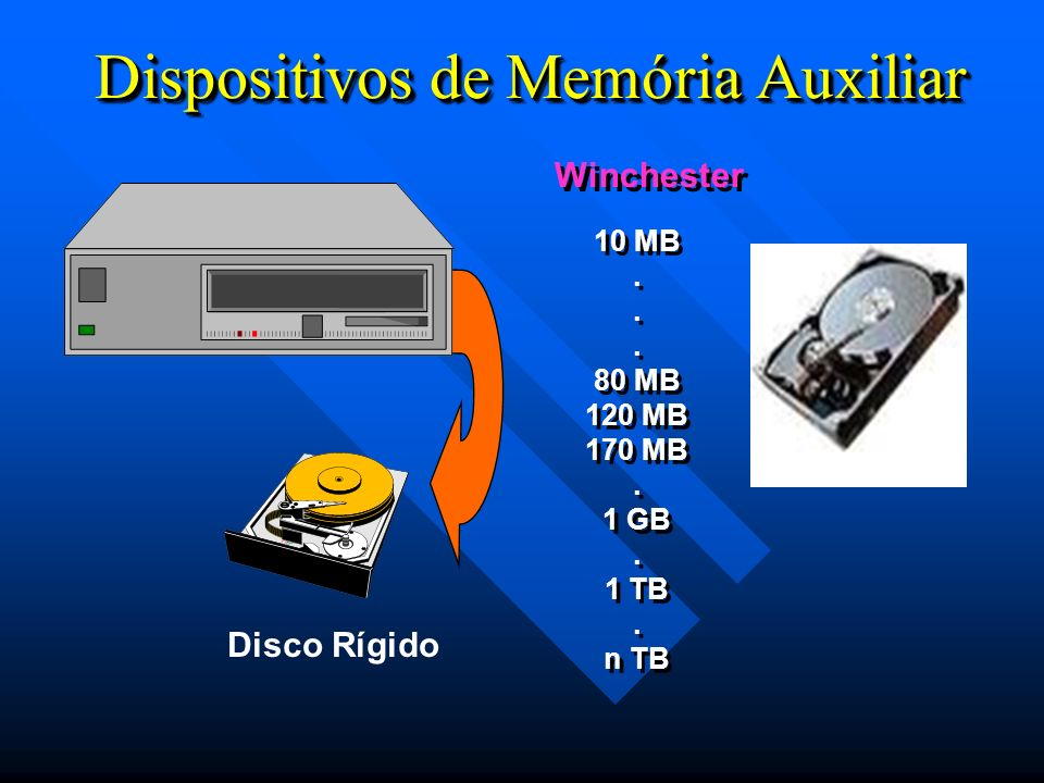 Dispositivos de Memória Auxiliar