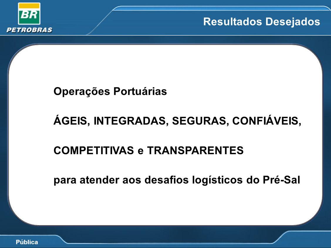 Resultados Desejados Operações Portuárias. ÁGEIS, INTEGRADAS, SEGURAS, CONFIÁVEIS, COMPETITIVAS e TRANSPARENTES.