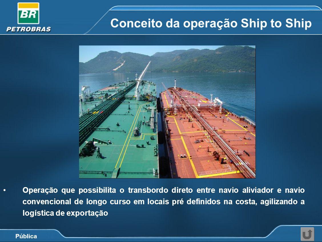 Conceito da operação Ship to Ship