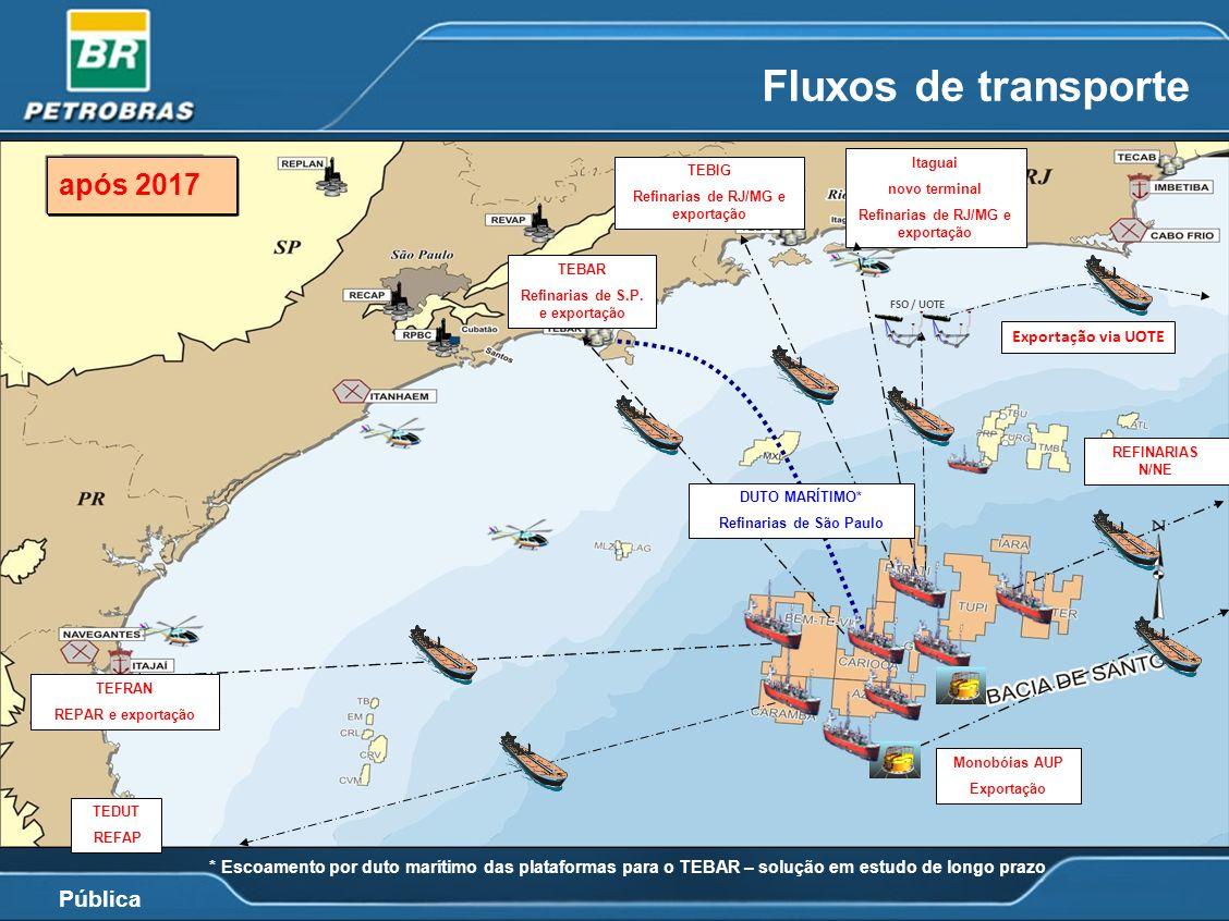 Fluxos de transporte após 2017 2013 a 2017 até 2013 *