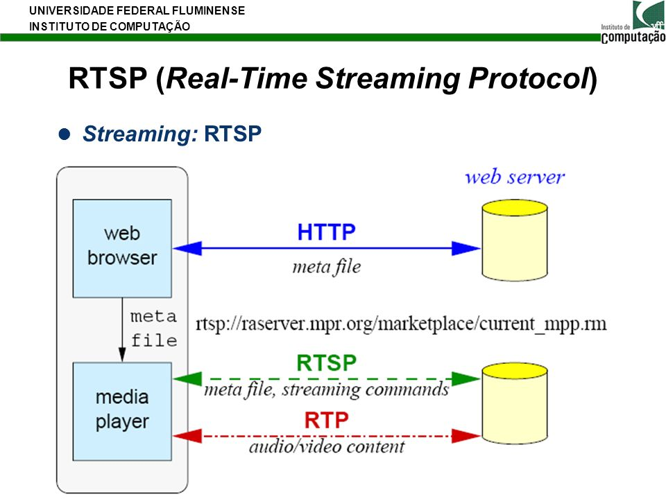 RTSP (Real-Time Streaming Protocol)