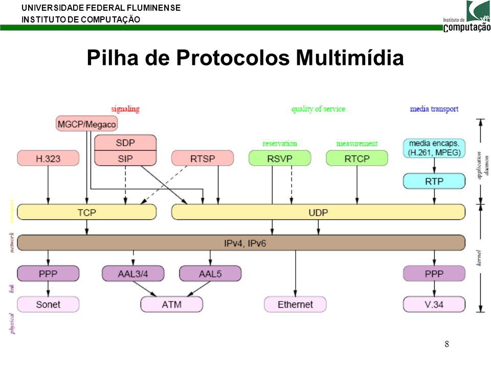 Pilha de Protocolos Multimídia