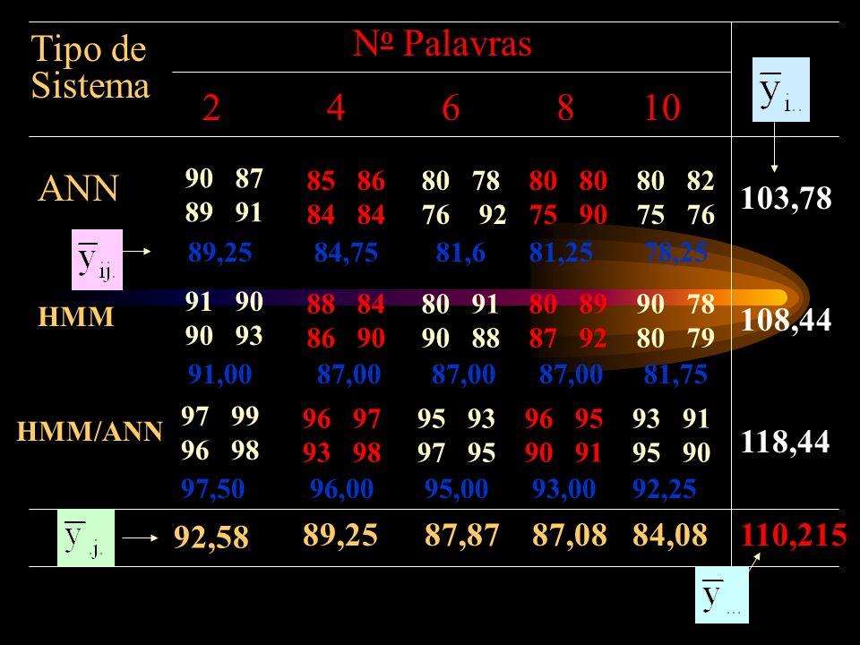 No Palavras Tipo de Sistema 2 4 6 8 10 ANN 103,78 108,44 118,44 92,58