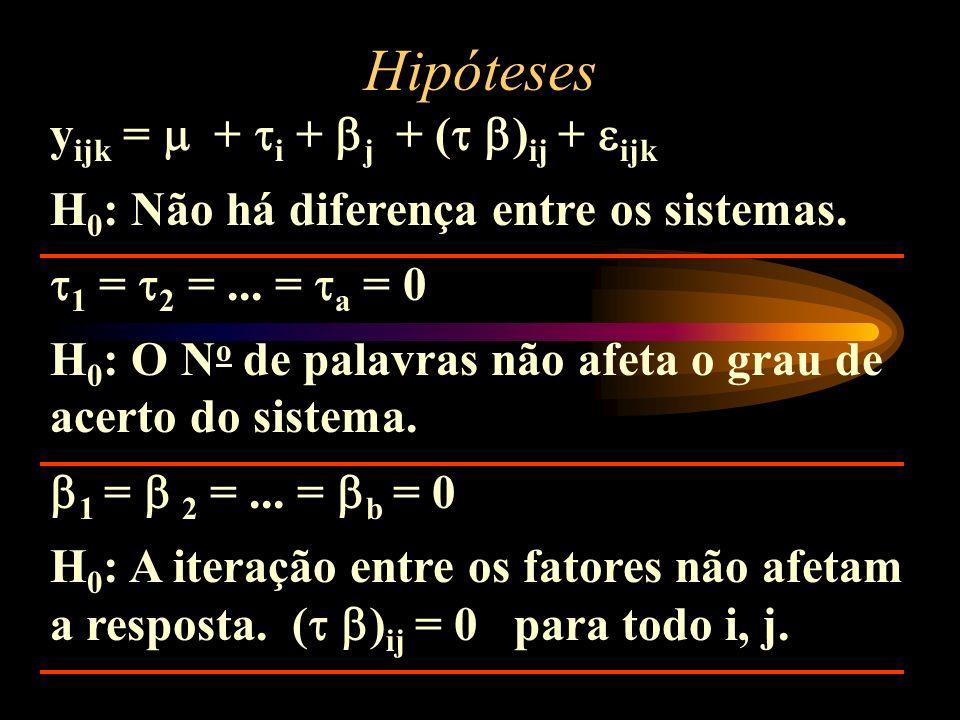 Hipóteses yijk =  + i + j + ( )ij + ijk