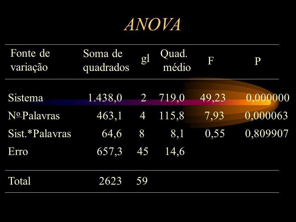 ANOVA Fonte de variação Soma de quadrados Quad. médio gl F P