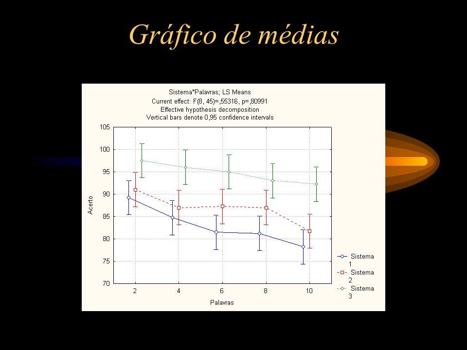 Gráfico de médias