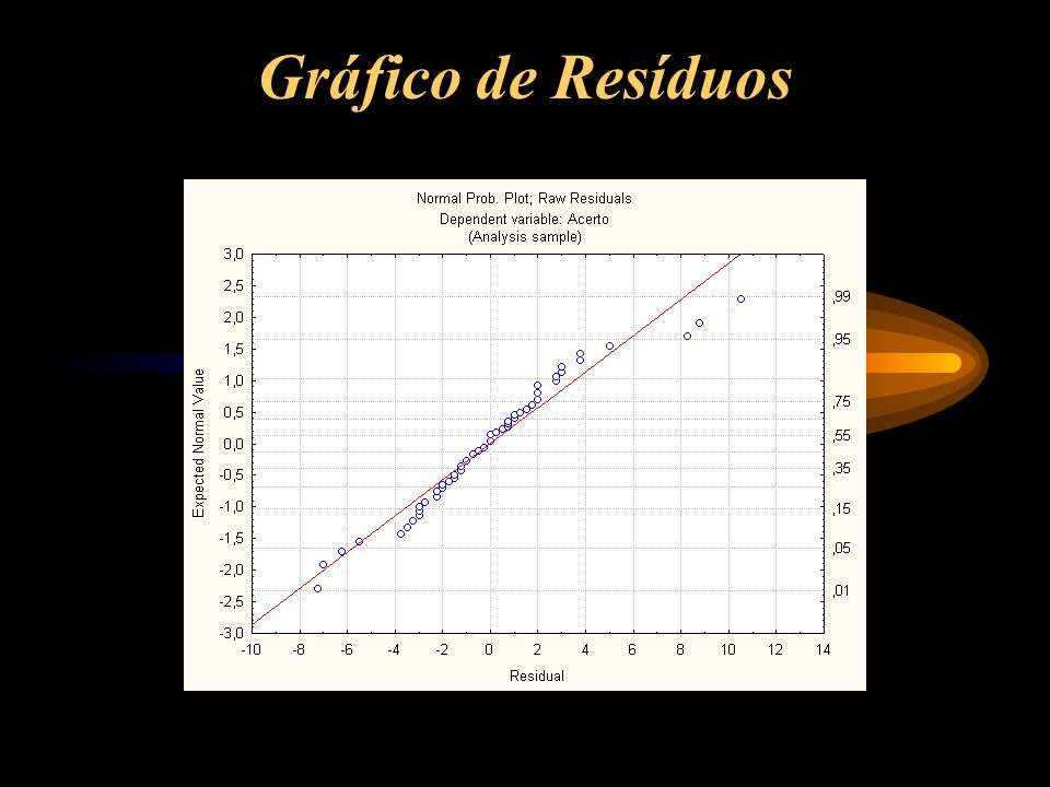 Gráfico de Resíduos