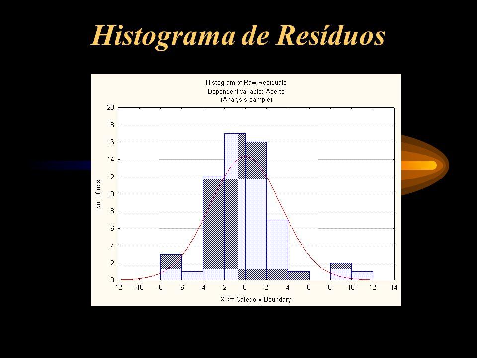 Histograma de Resíduos