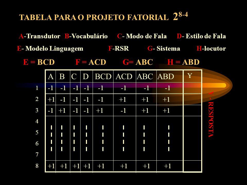 A-Transdutor B-Vocabulário C- Modo de Fala D- Estilo de Fala