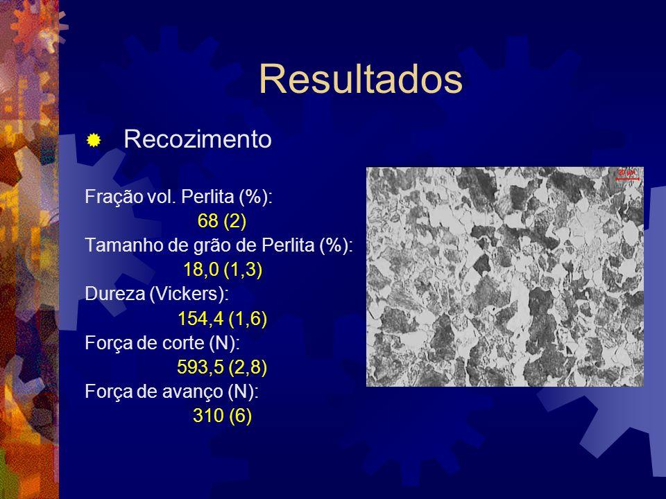 Resultados Recozimento Fração vol. Perlita (%): 68 (2)