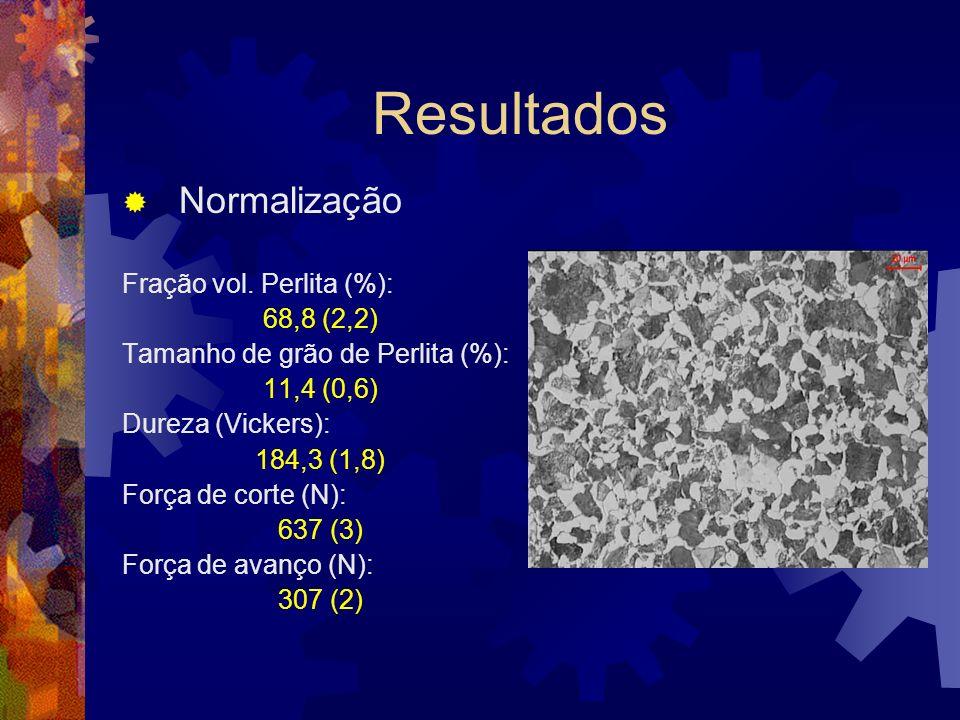 Resultados Normalização Fração vol. Perlita (%): 68,8 (2,2)