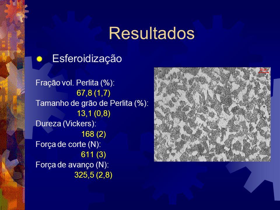 Resultados Esferoidização Fração vol. Perlita (%): 67,8 (1,7)