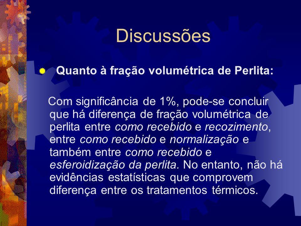 Discussões Quanto à fração volumétrica de Perlita: