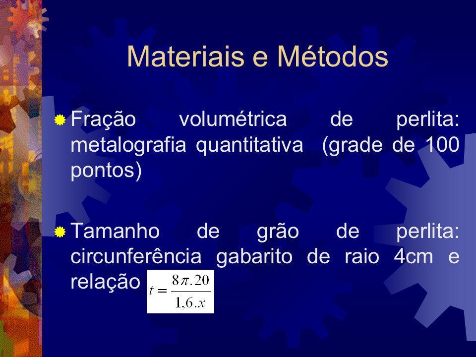Materiais e MétodosFração volumétrica de perlita: metalografia quantitativa (grade de 100 pontos)