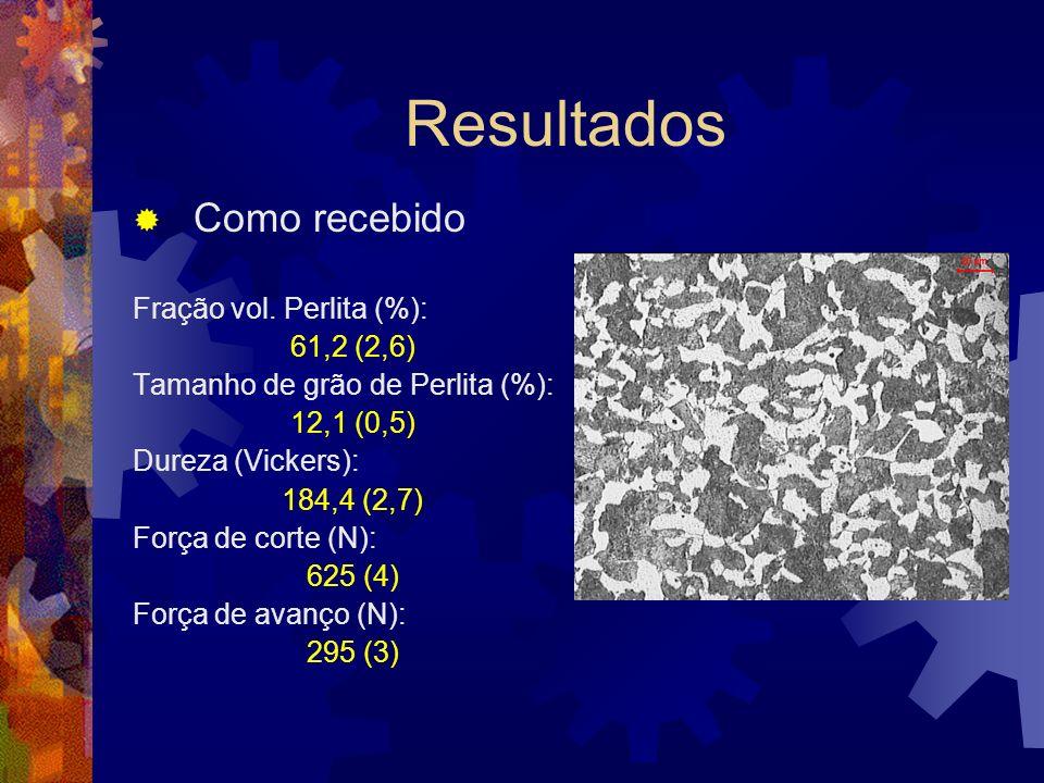 Resultados Como recebido Fração vol. Perlita (%): 61,2 (2,6)
