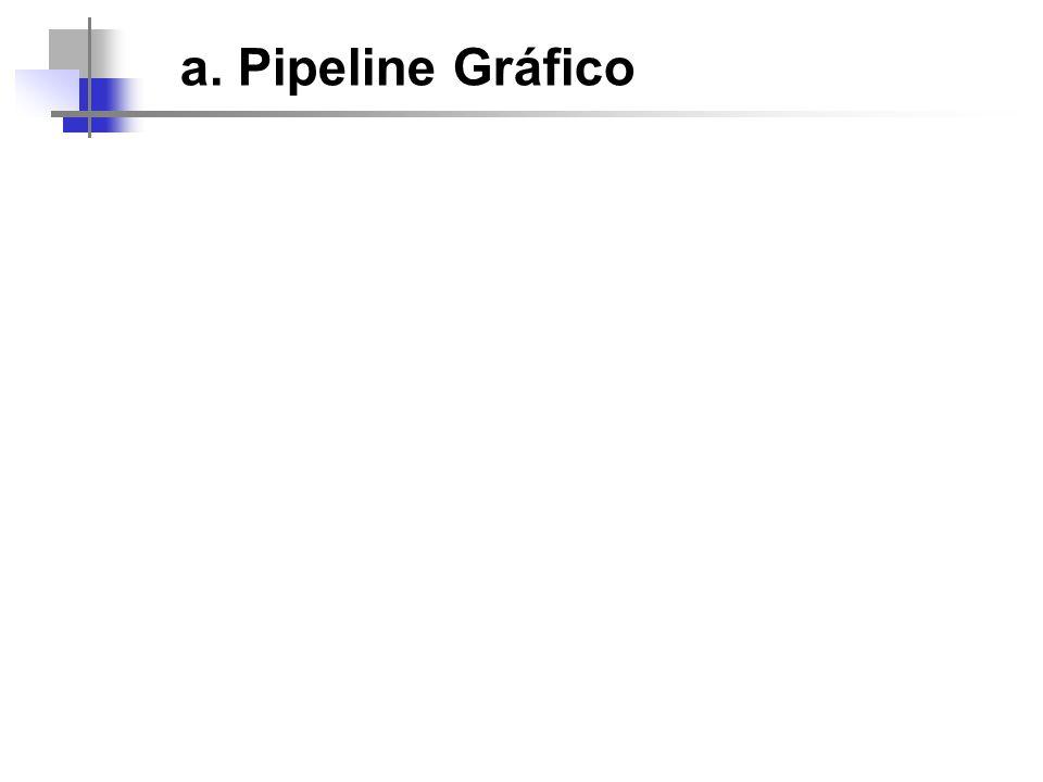a. Pipeline Gráfico