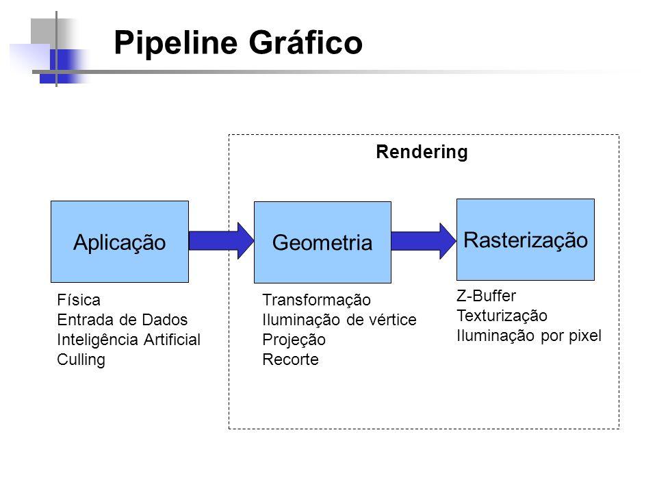 Pipeline Gráfico Aplicação Rasterização Geometria Rendering Z-Buffer