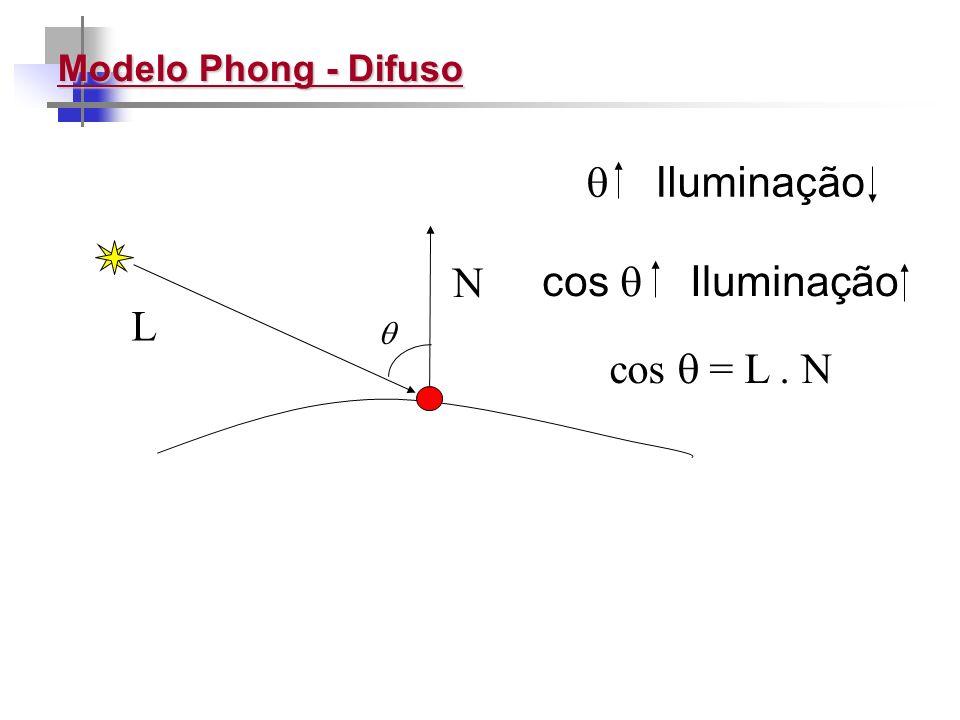  Iluminação N cos  Iluminação L cos  = L . N Modelo Phong - Difuso