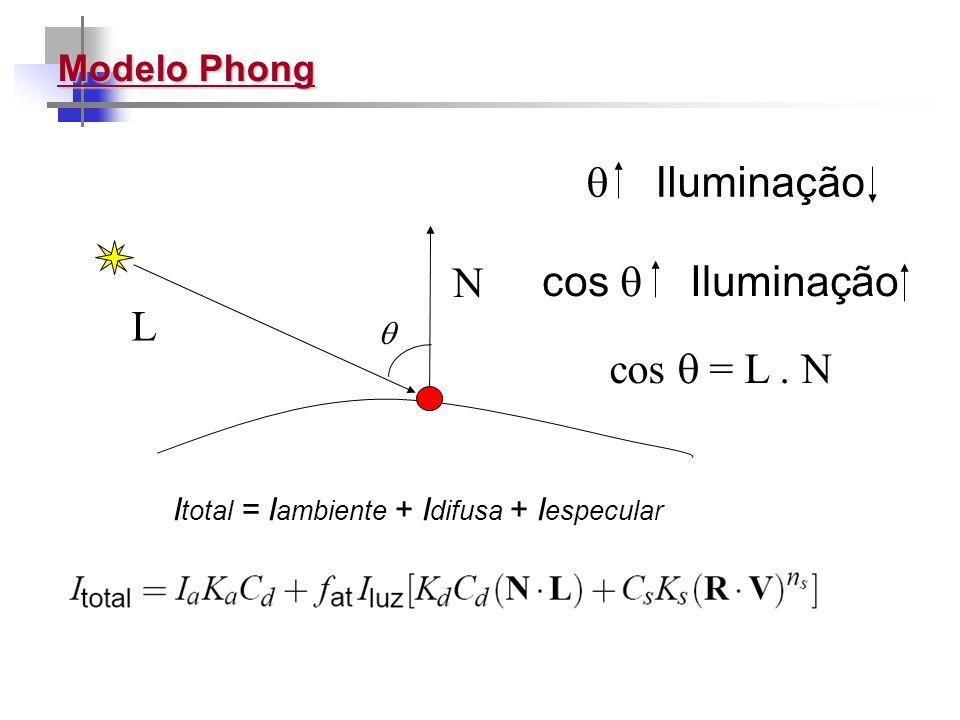  Iluminação N cos  Iluminação L cos  = L . N Modelo Phong 