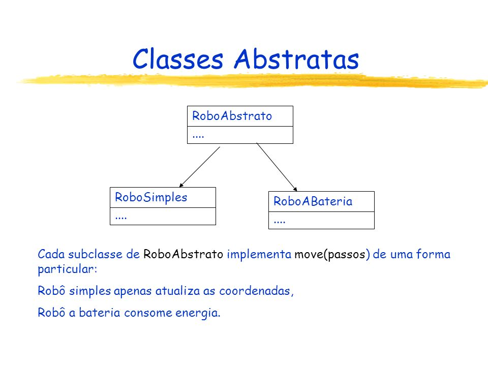 Classes Abstratas RoboAbstrato .... RoboSimples RoboABateria