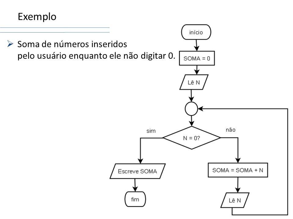 Exemplo Soma de números inseridos pelo usuário enquanto ele não digitar 0.