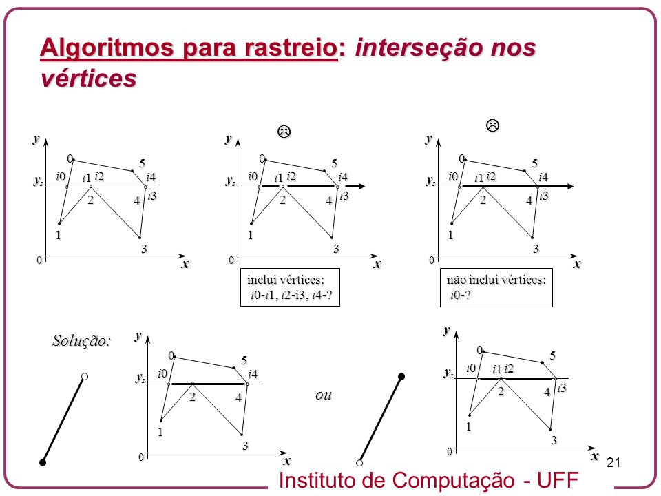 Algoritmos para rastreio: interseção nos vértices