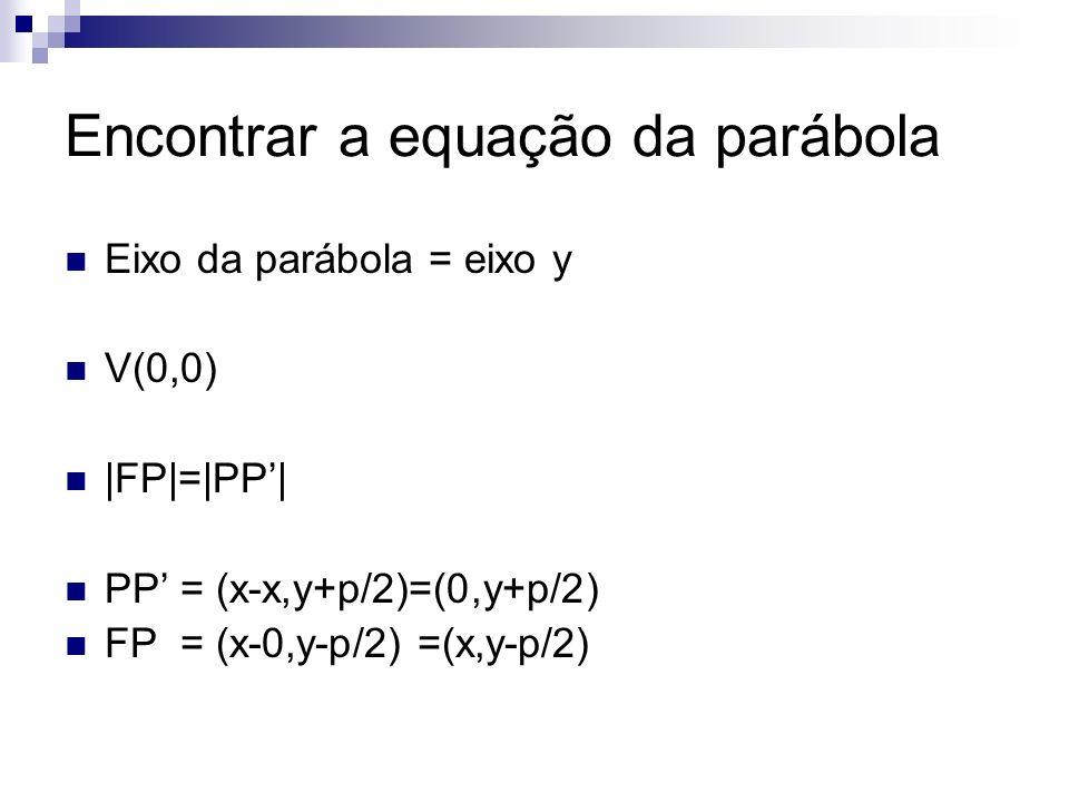 Encontrar a equação da parábola