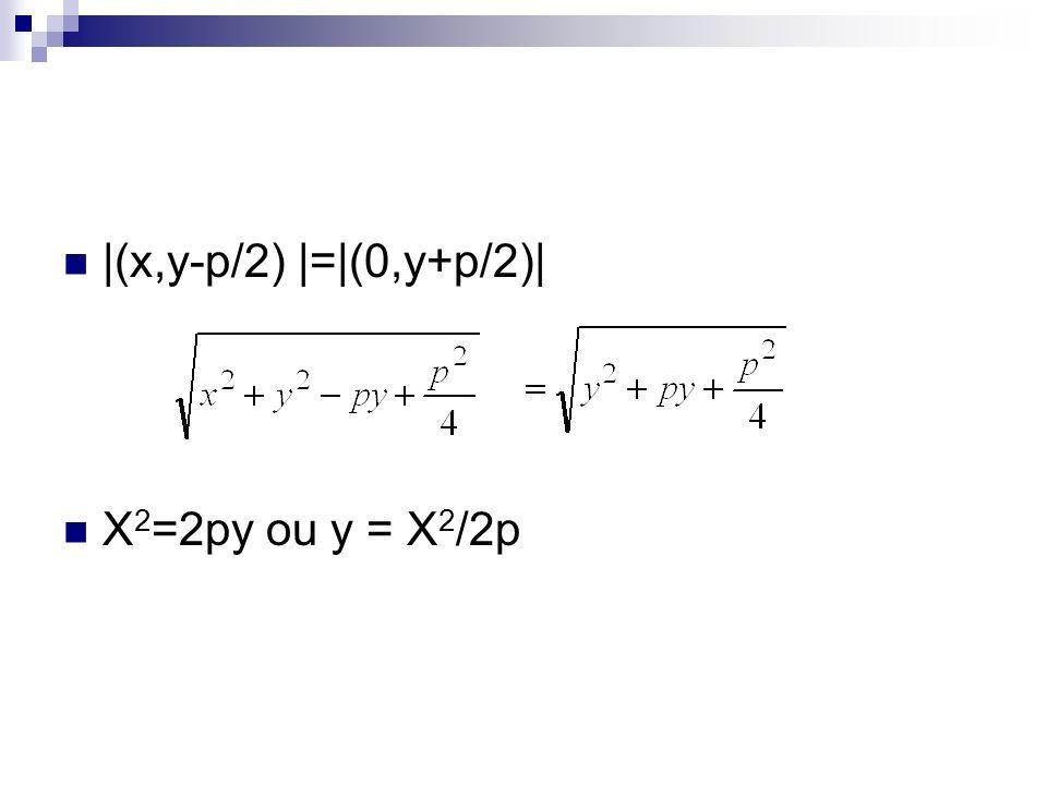 |(x,y-p/2) |=|(0,y+p/2)| X2=2py ou y = X2/2p
