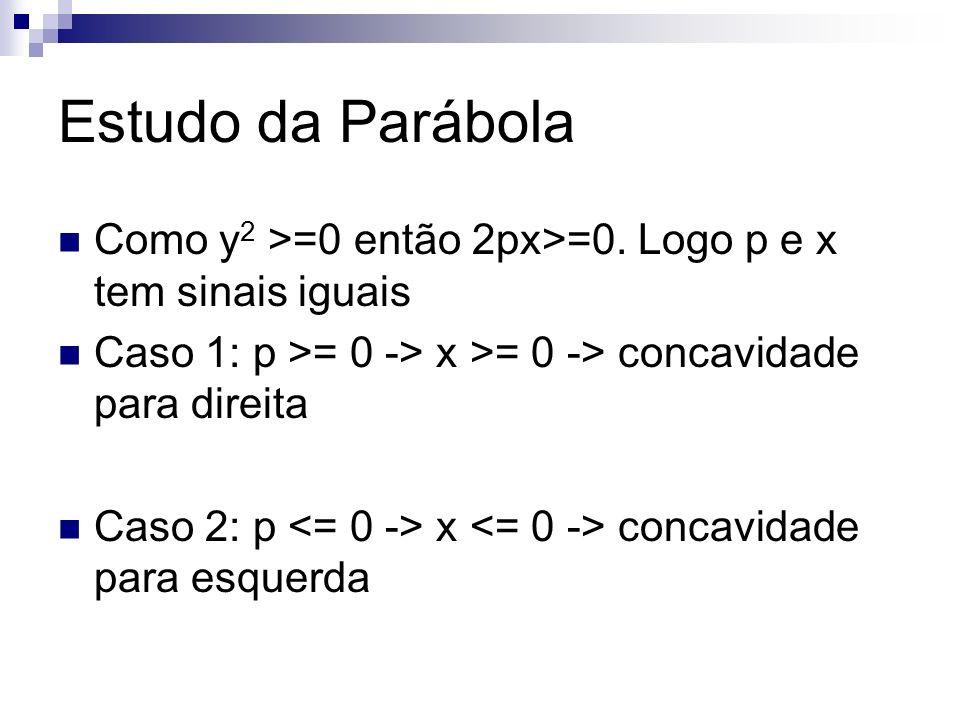 Estudo da Parábola Como y2 >=0 então 2px>=0. Logo p e x tem sinais iguais. Caso 1: p >= 0 -> x >= 0 -> concavidade para direita.