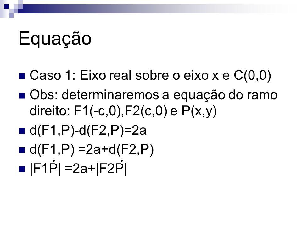 Equação Caso 1: Eixo real sobre o eixo x e C(0,0)
