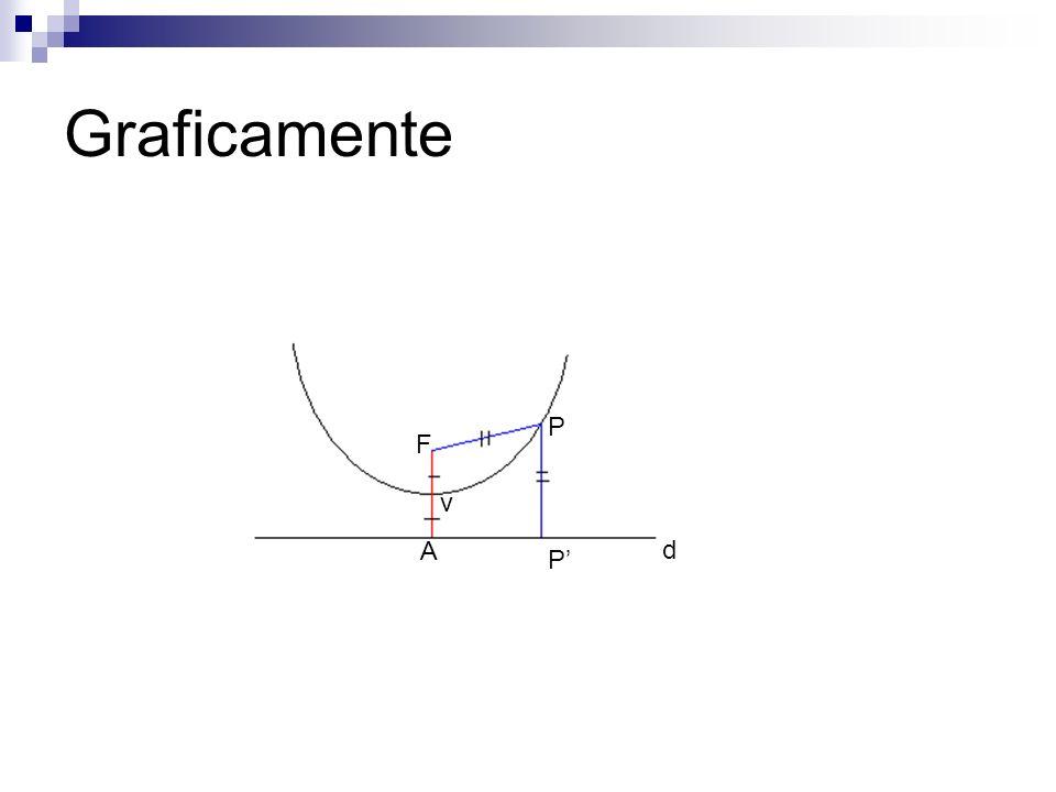 Graficamente P F v A d P'