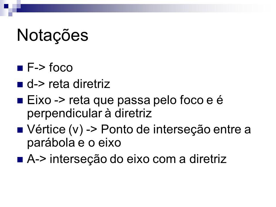 Notações F-> foco d-> reta diretriz