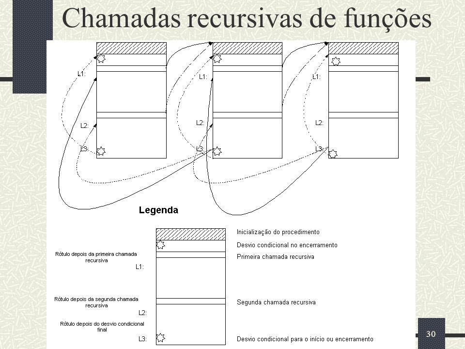 Chamadas recursivas de funções
