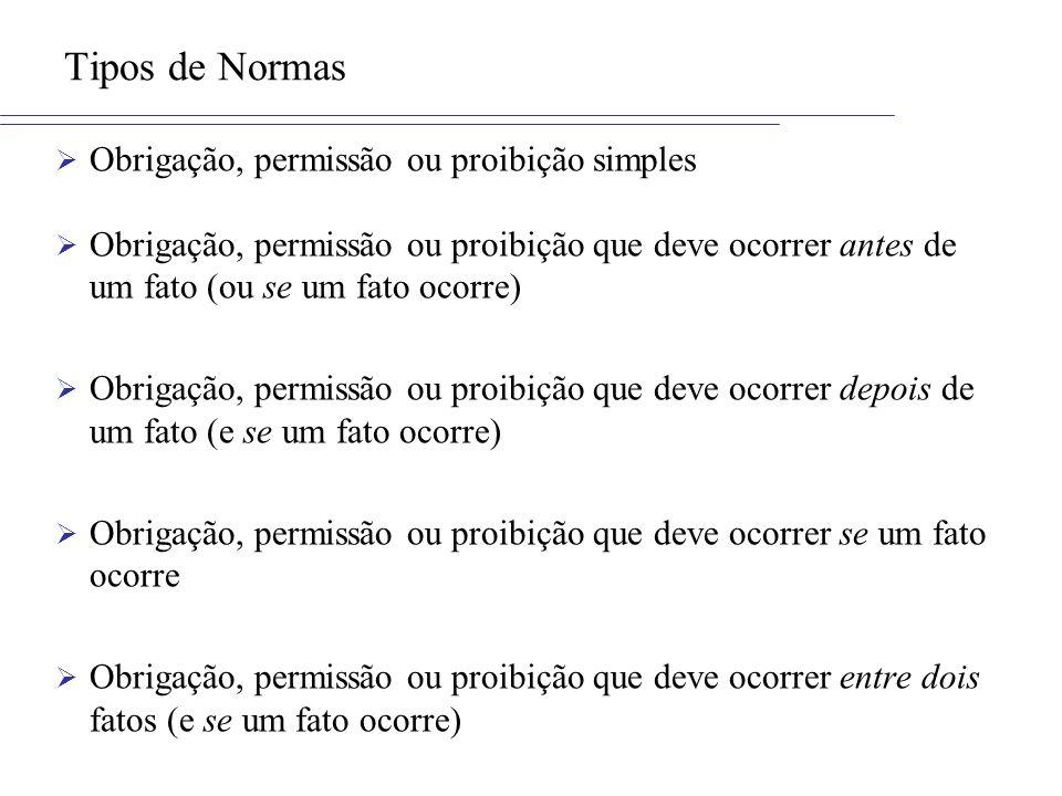 Tipos de Normas Obrigação, permissão ou proibição simples