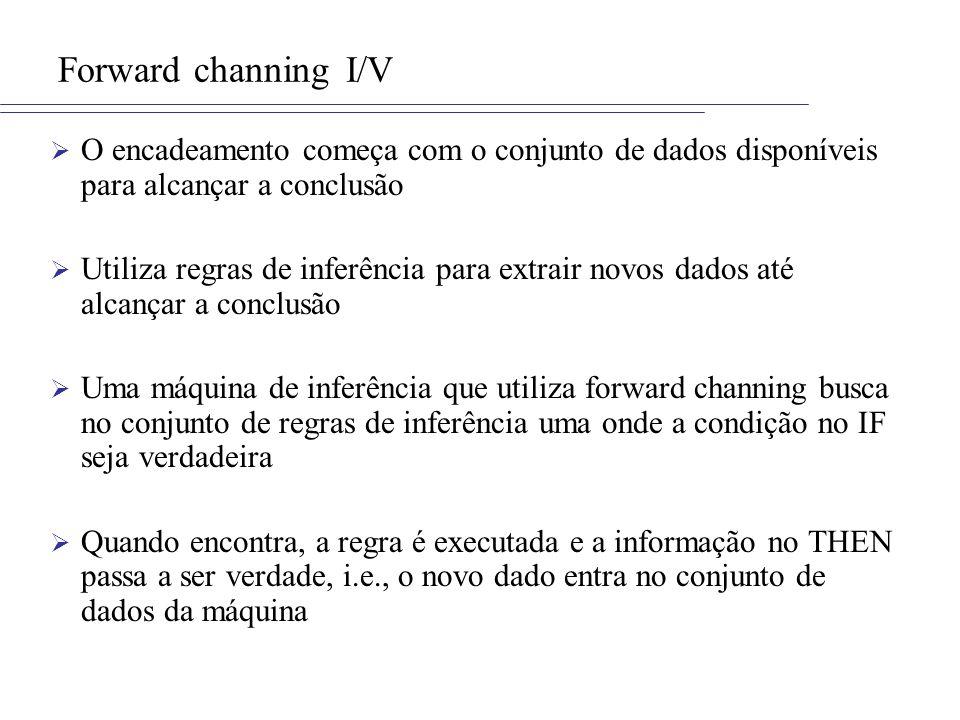 Forward channing I/VO encadeamento começa com o conjunto de dados disponíveis para alcançar a conclusão.