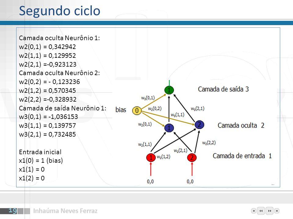Segundo ciclo Camada oculta Neurônio 1: w2(0,1) = 0,342942