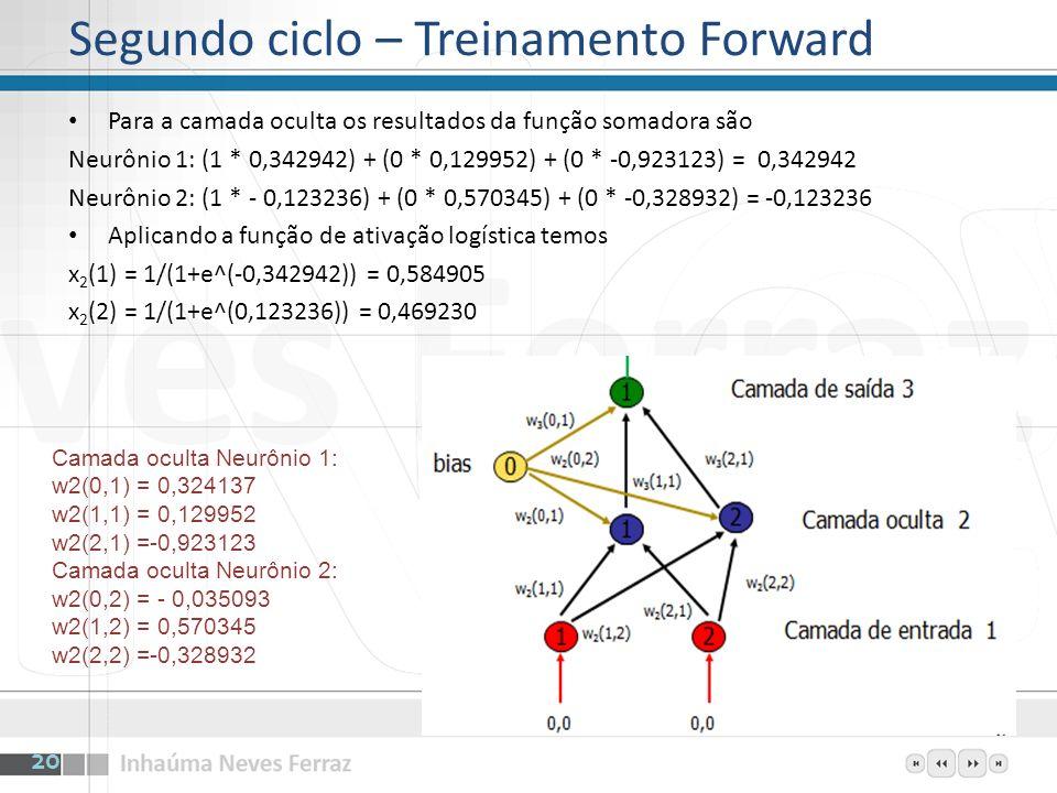 Segundo ciclo – Treinamento Forward