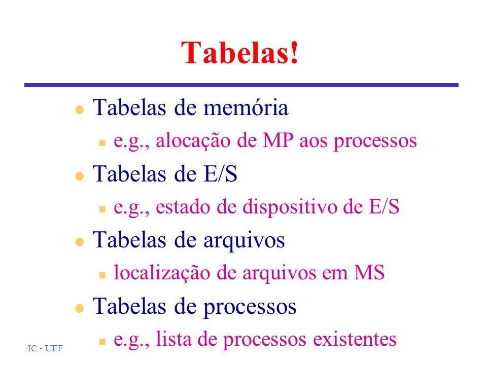 Tabelas! Tabelas de memória Tabelas de E/S Tabelas de arquivos