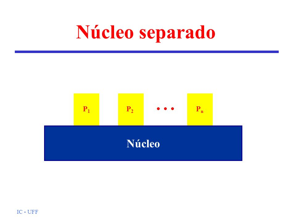 Núcleo separado P1 P2    Pn Núcleo IC - UFF