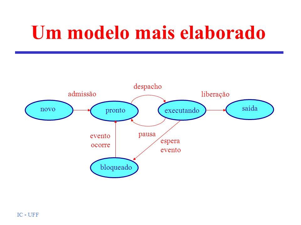 Um modelo mais elaborado