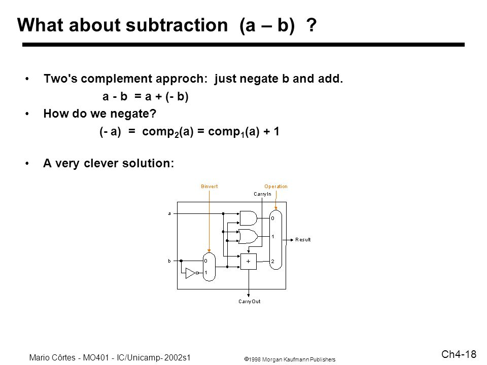 What about subtraction (a – b)