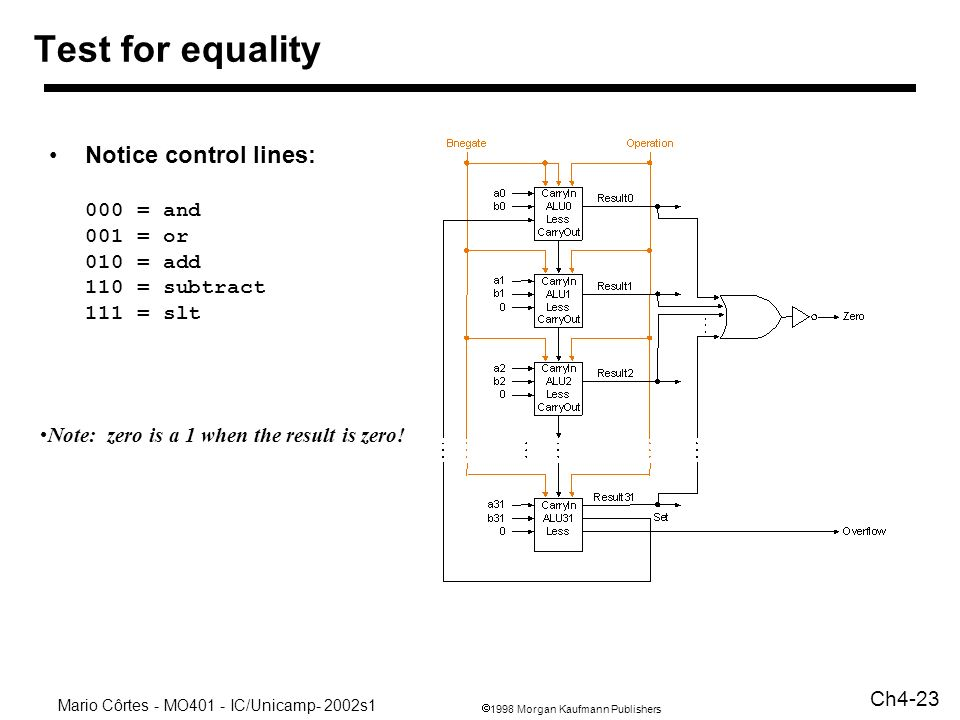 Test for equality Notice control lines: 000 = and 001 = or 010 = add 110 = subtract 111 = slt.