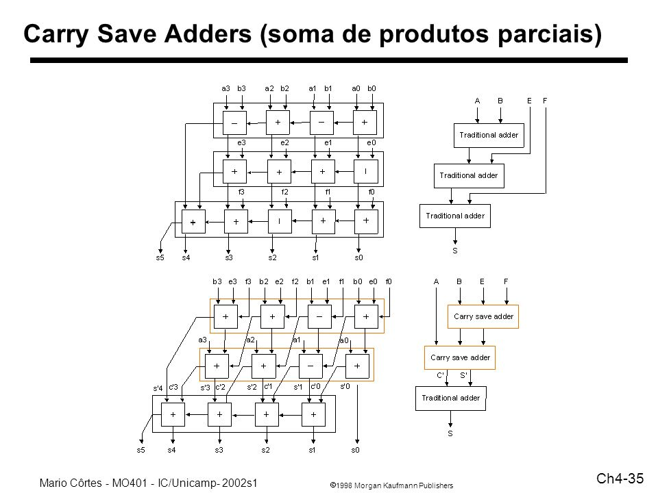 Carry Save Adders (soma de produtos parciais)