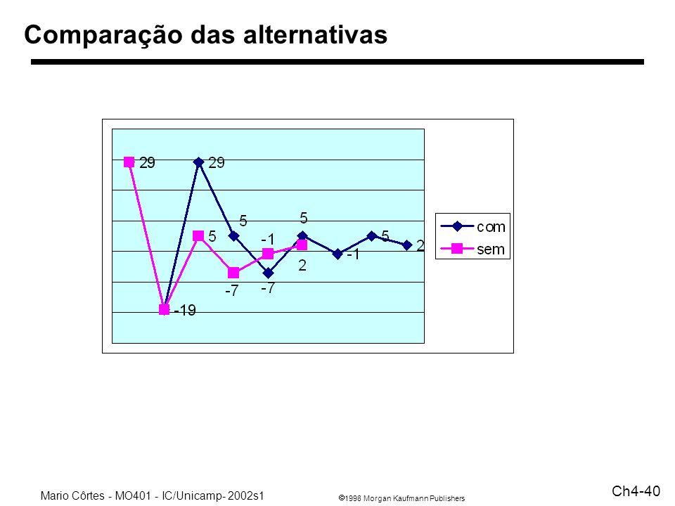 Comparação das alternativas