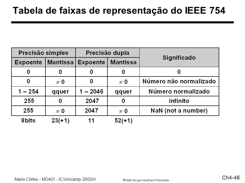 Tabela de faixas de representação do IEEE 754