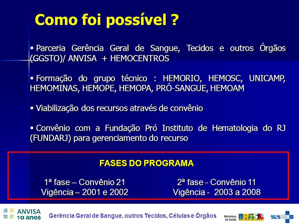 Como foi possível Parceria Gerência Geral de Sangue, Tecidos e outros Órgãos (GGSTO)/ ANVISA + HEMOCENTROS.